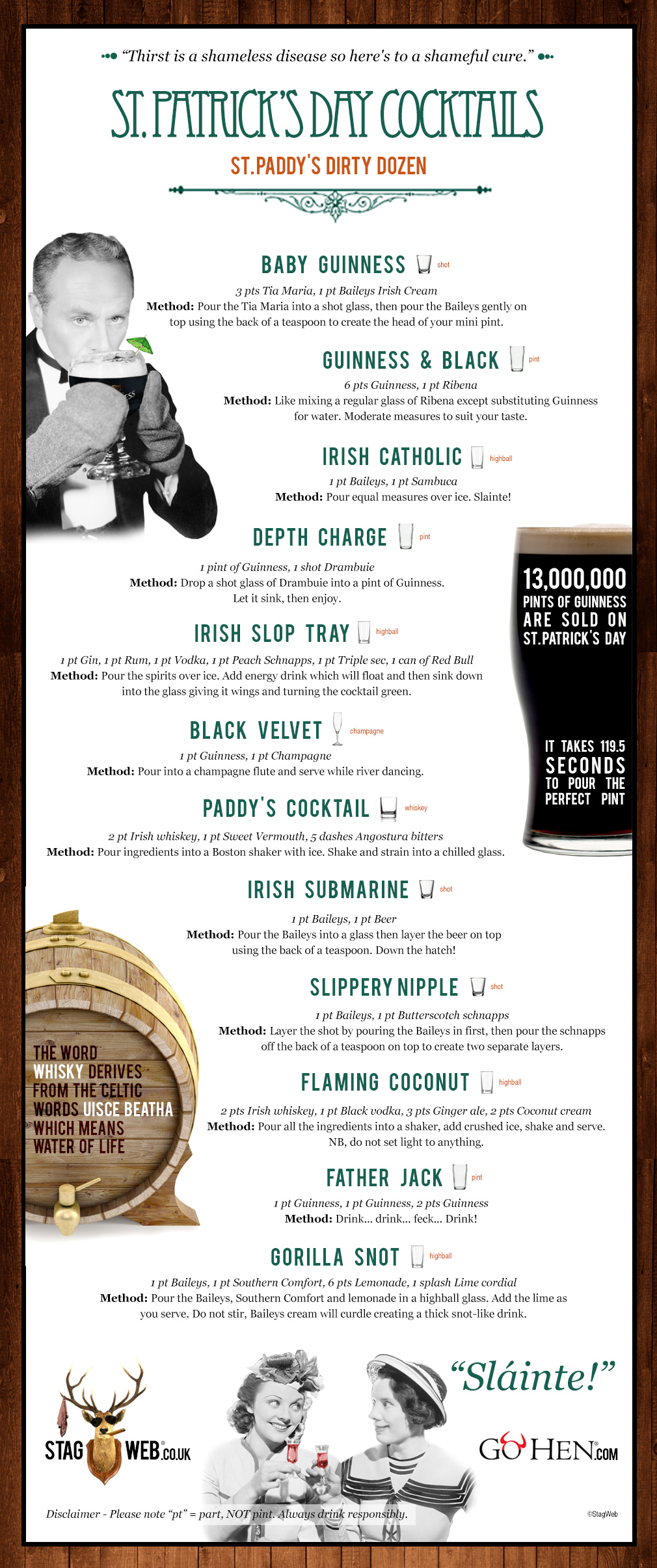 St. Patricks day cocktail infographic