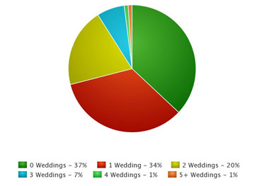 weddings attended this year