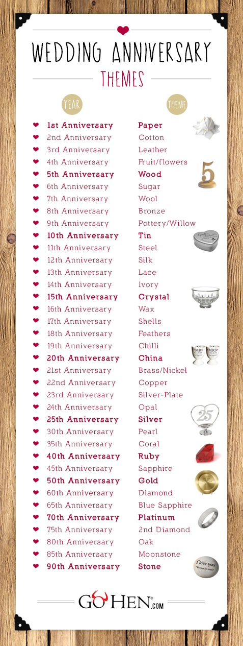 List Of Wedding Anniversary Gift Traditions : Wedding Anniversary Gifts 1st to the 90th GoHen.com